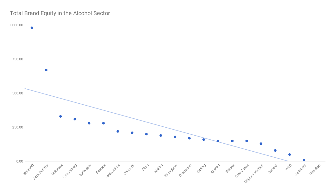 Alcohol Brand Equity.png