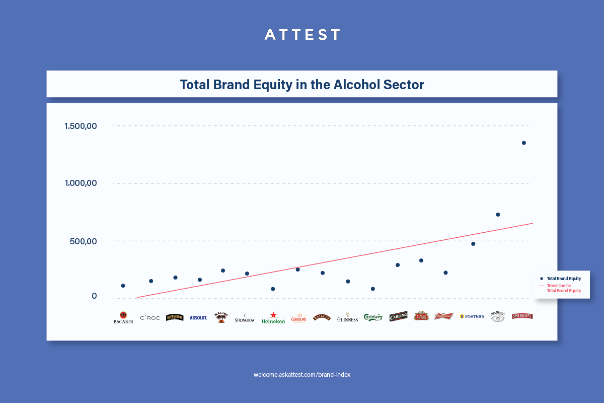 Alcohol Brand Index Total Equity.png