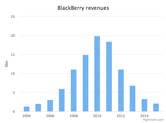 Blackberry were at the top of the game, but their success was shortlived
