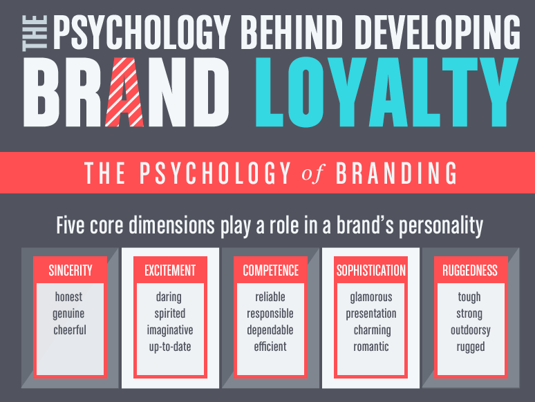 Brand Loyalty - Emotions.png