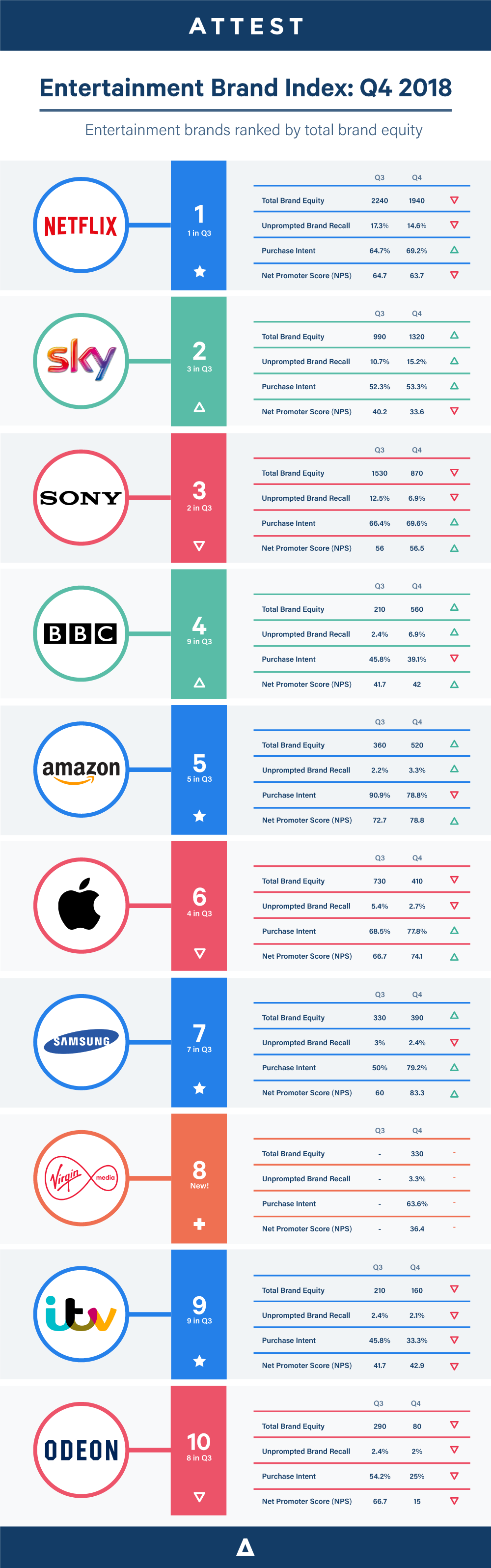 Brand-index-entertainment-2018-Q4