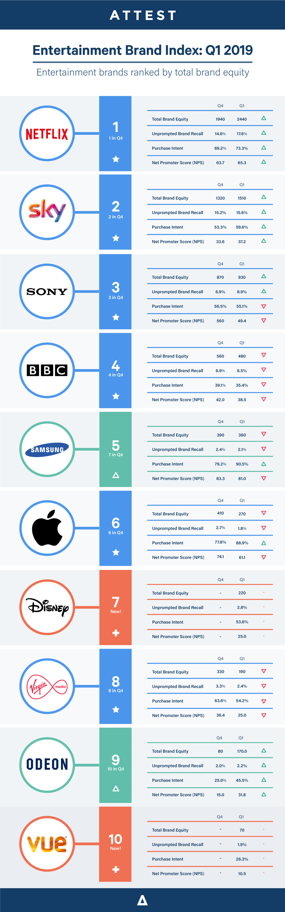Brand-index-entertainment-2019-Q1