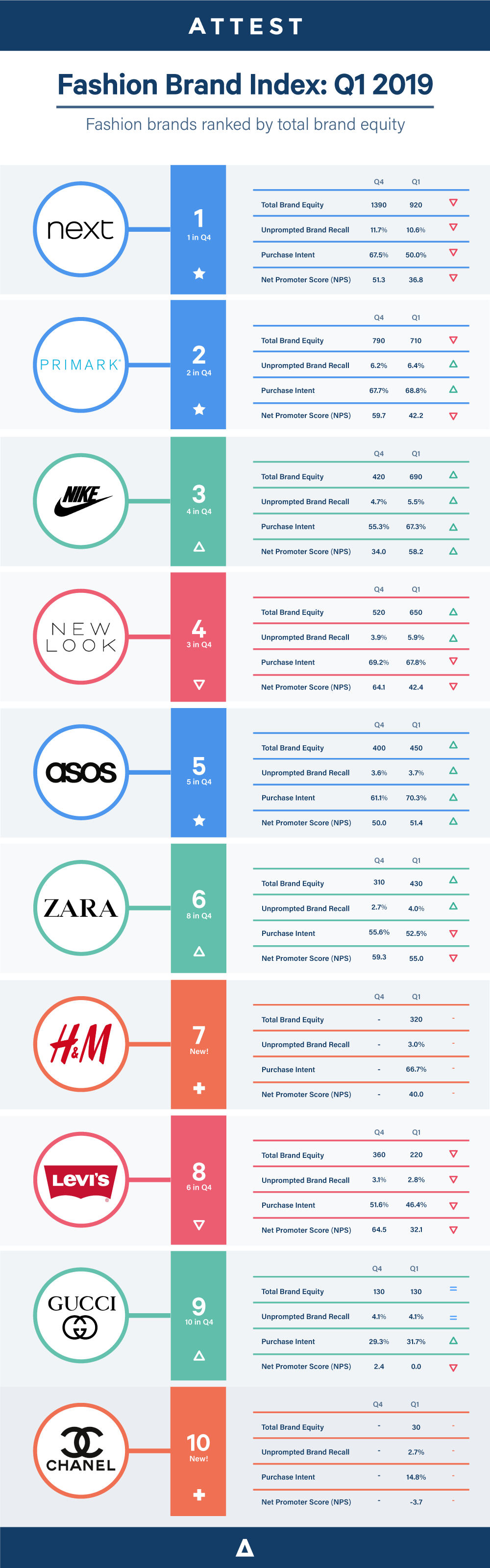 Brand-index-fashion-2019-Q1