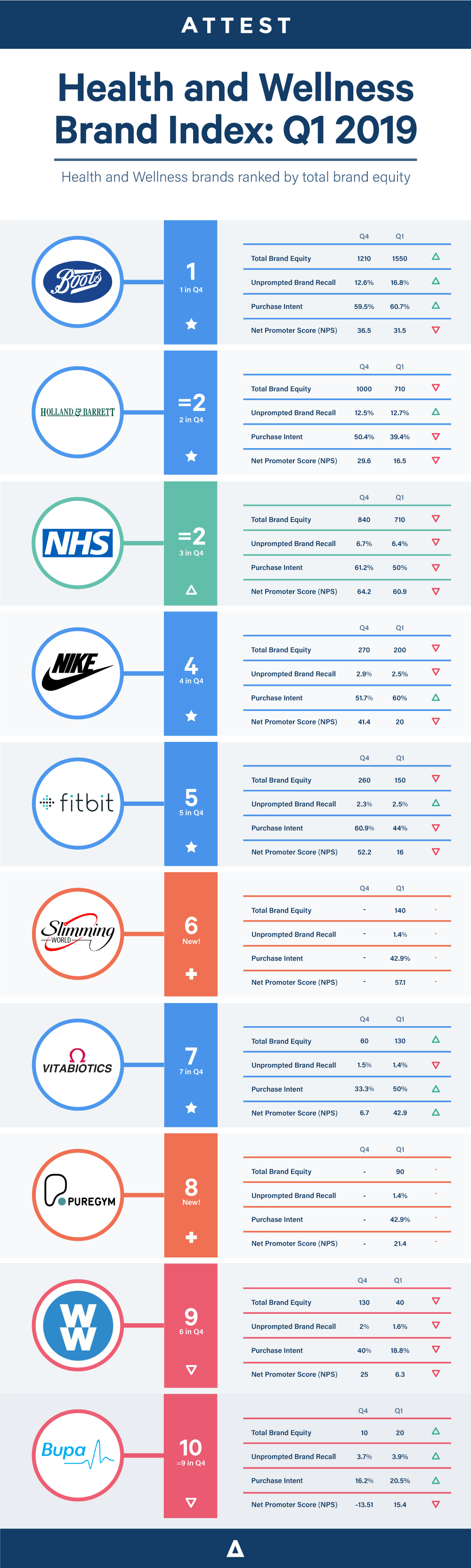 Brand-index-health-2019-Q1