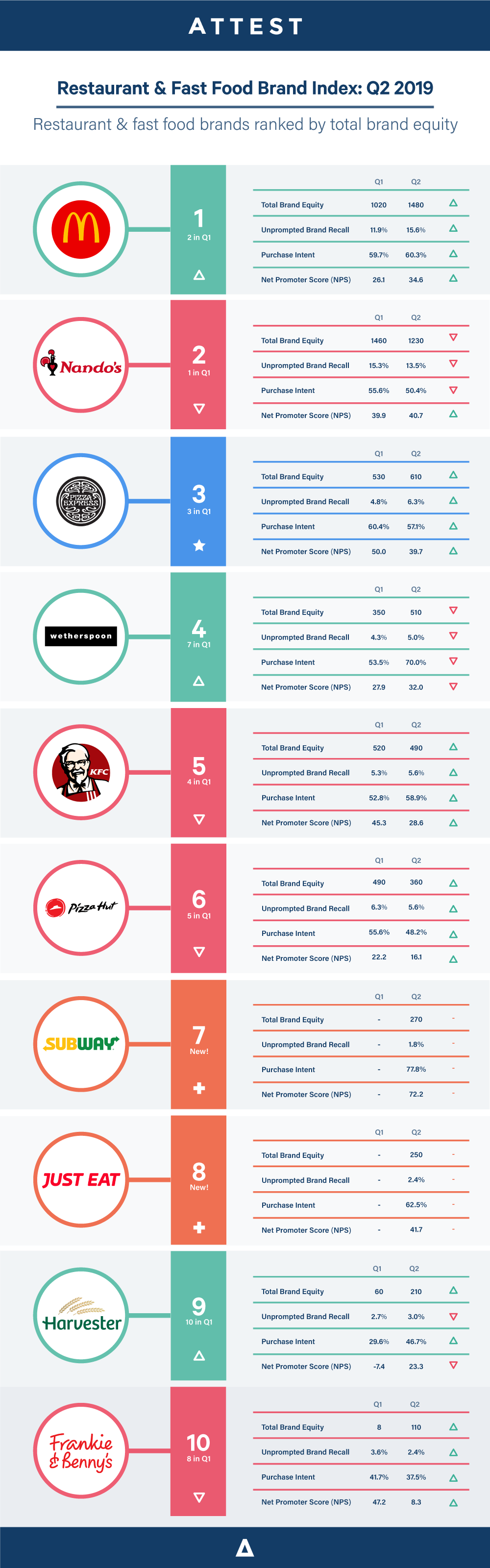 Brand-index-restaurants-2019-q2