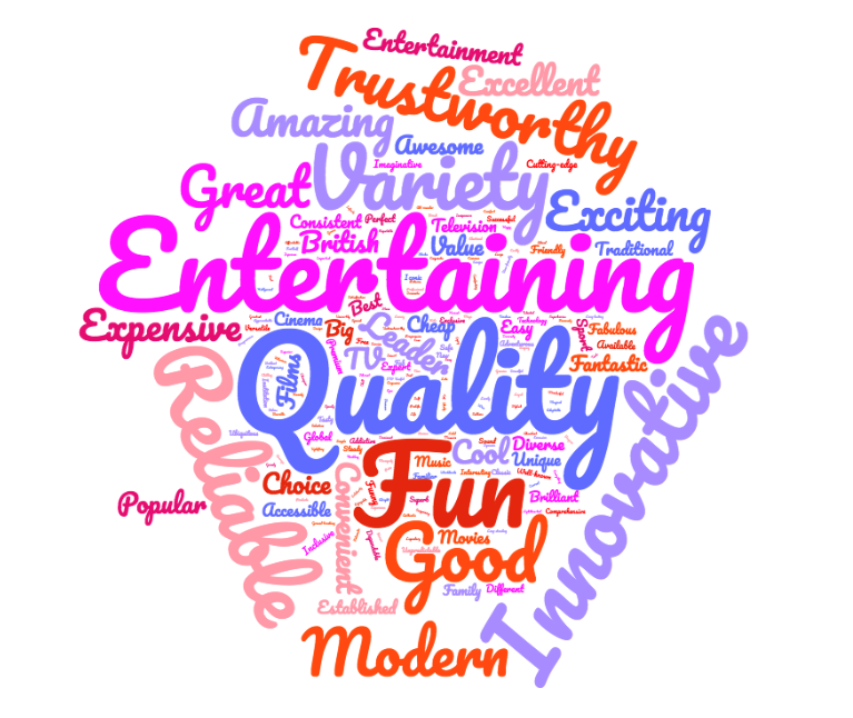 EntertainmentWordCloudQ4