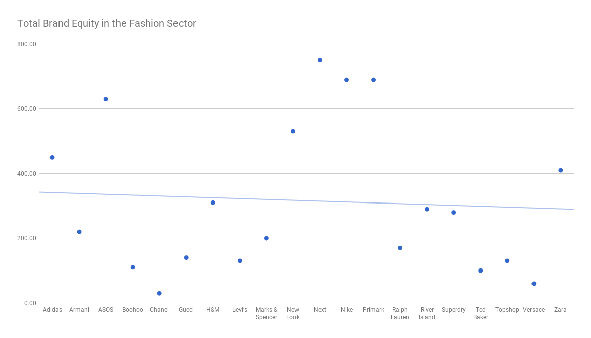 Fashion Brand Index Brand Equity.png