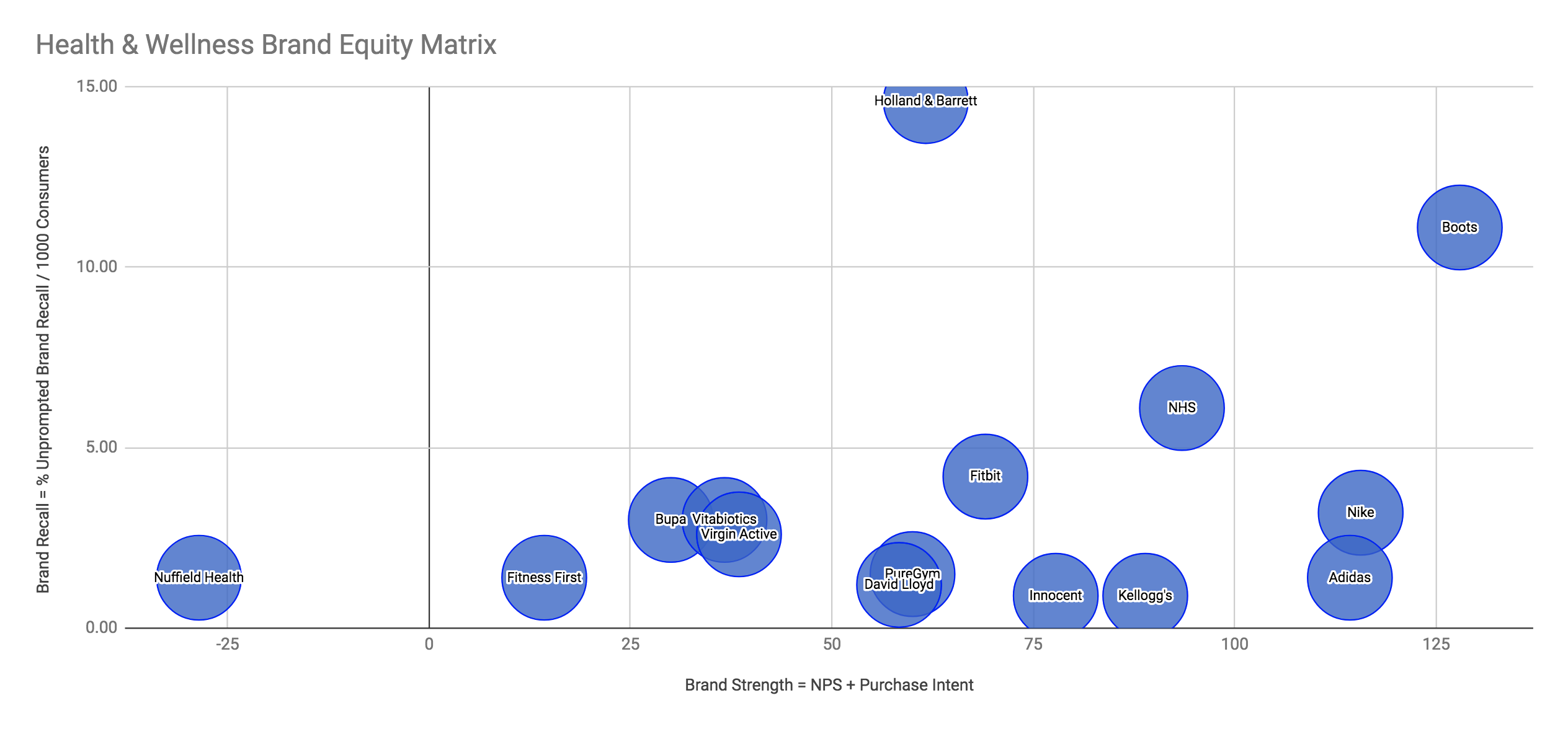 Health & Wellness Brand Equity Matrix
