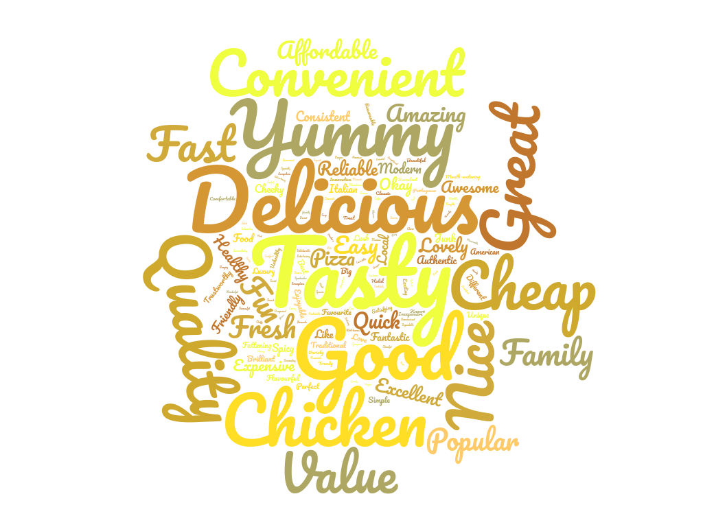 Restaurants Brand Wordcloud .png