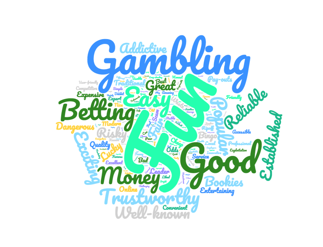 GamblingWordCloud
