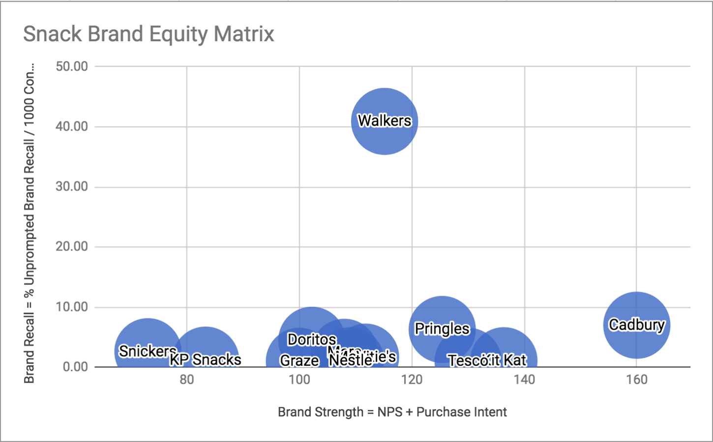 Snack Brand Equity Matrix.png
