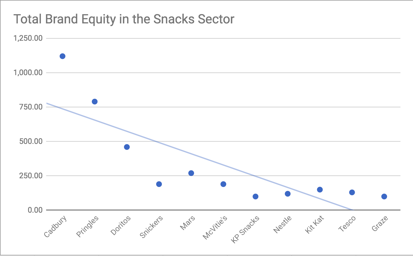 Snack Brand Equity No Walkers.png