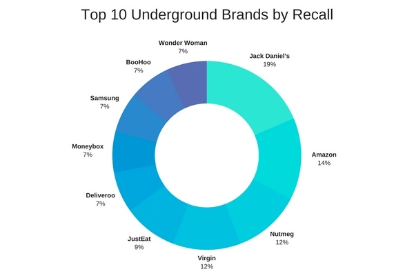 Top 10 Underground Brands by Recall.jpg