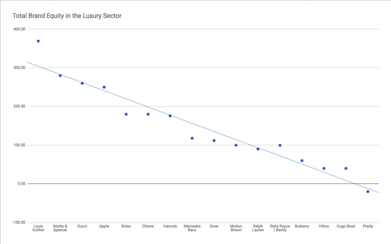 Total Brand Equity - Luxury Industry