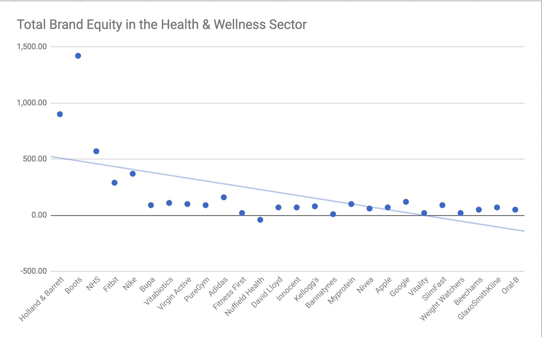 Total Brand Equity in Health & Wellness Sector