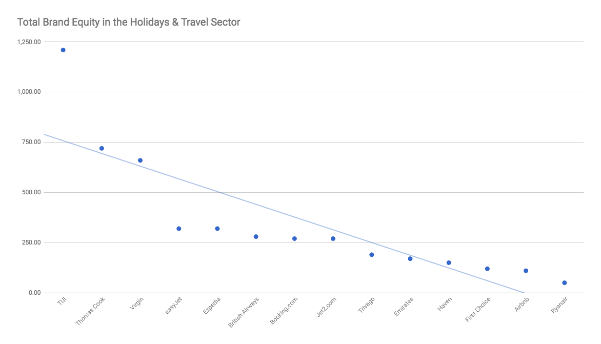 Total Brand Equity in the Holiday & Travel Industry.png