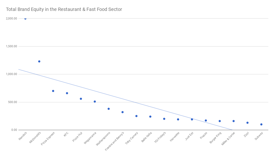 Total Brand Equity in the Restaurant & Fast Food Industry.png