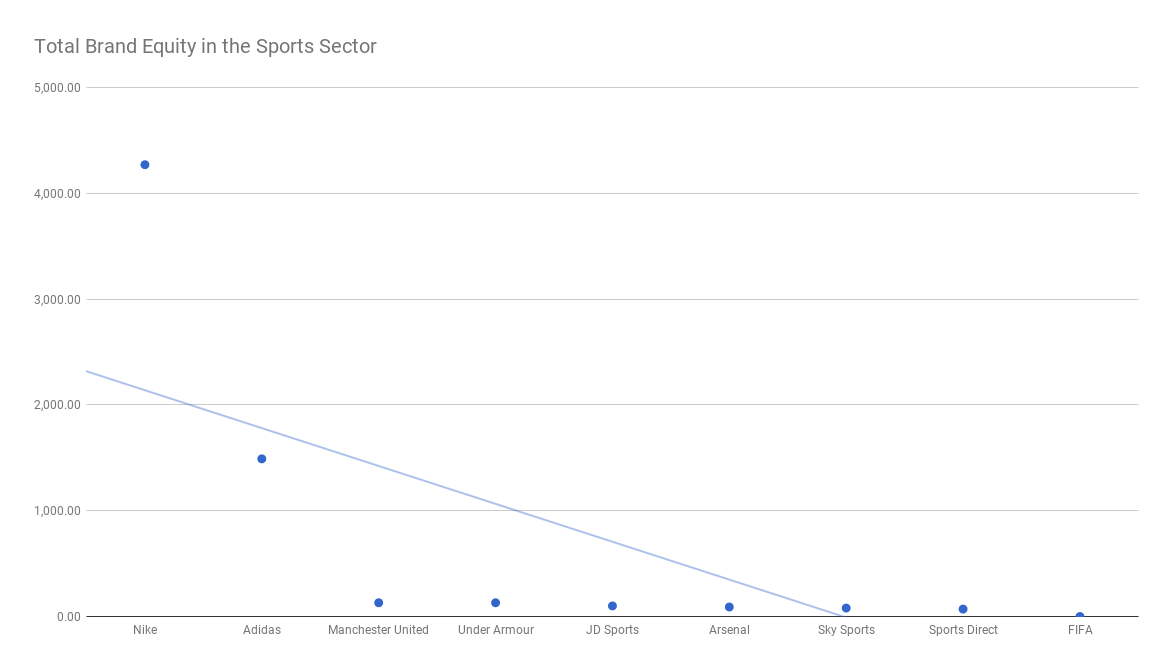 Total Brand Equity in the Sports Industry.png