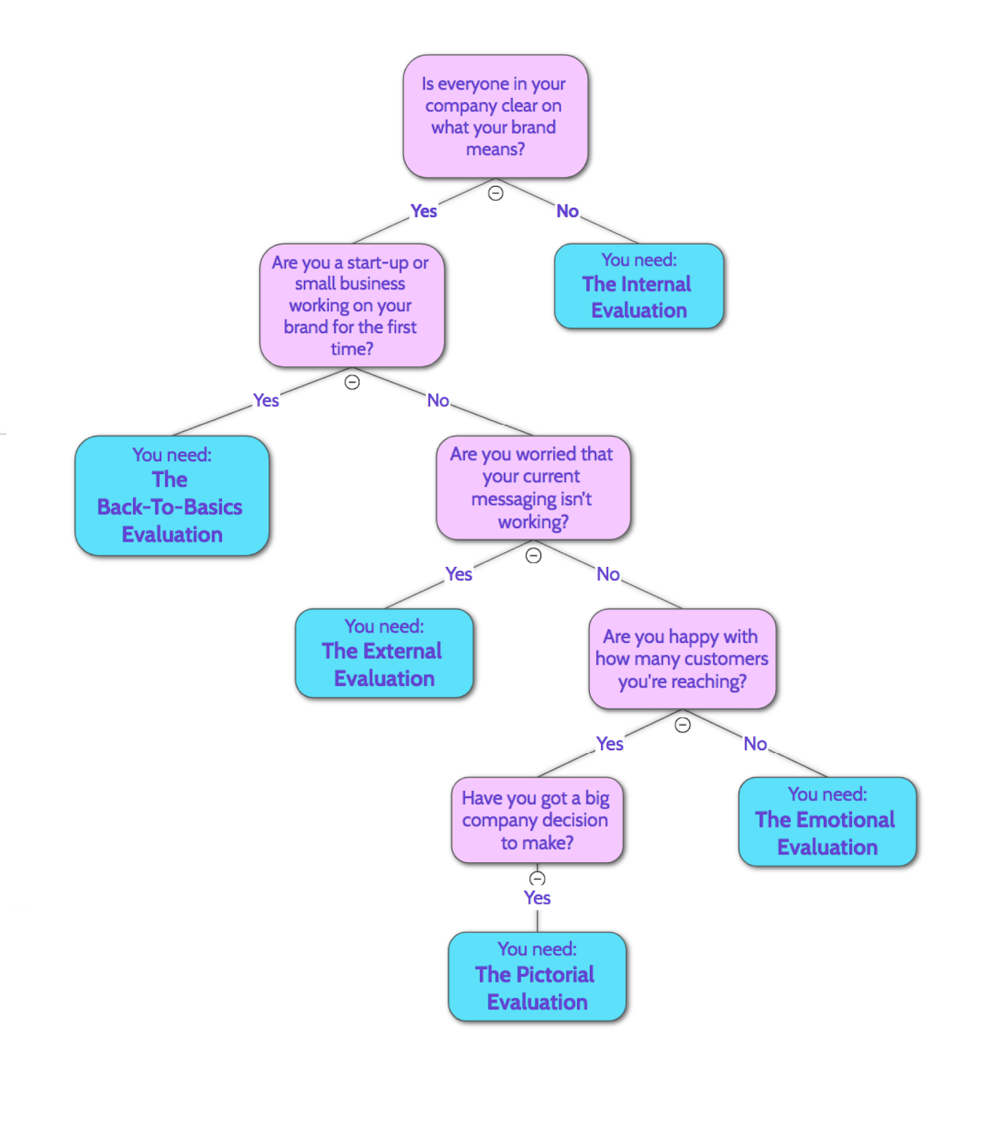 Decision Tree - Brand Message Template