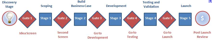 stage-gate-model.png