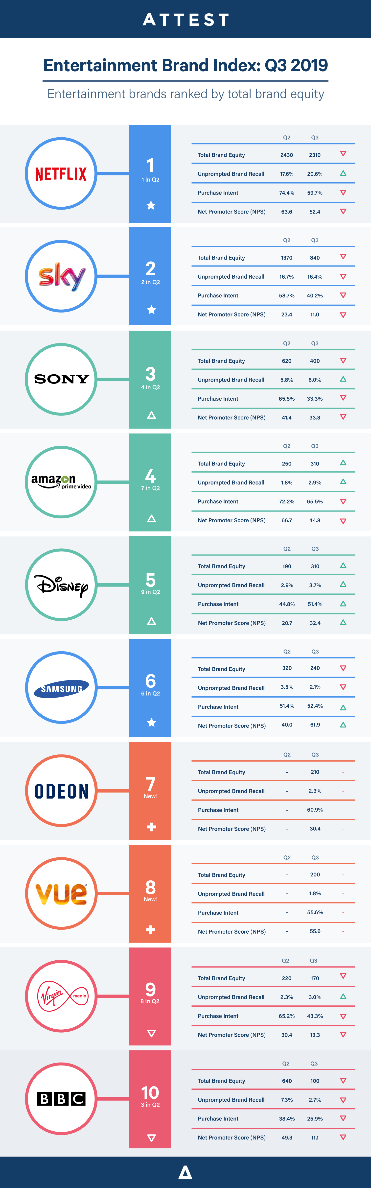 Entertainment Brand Index