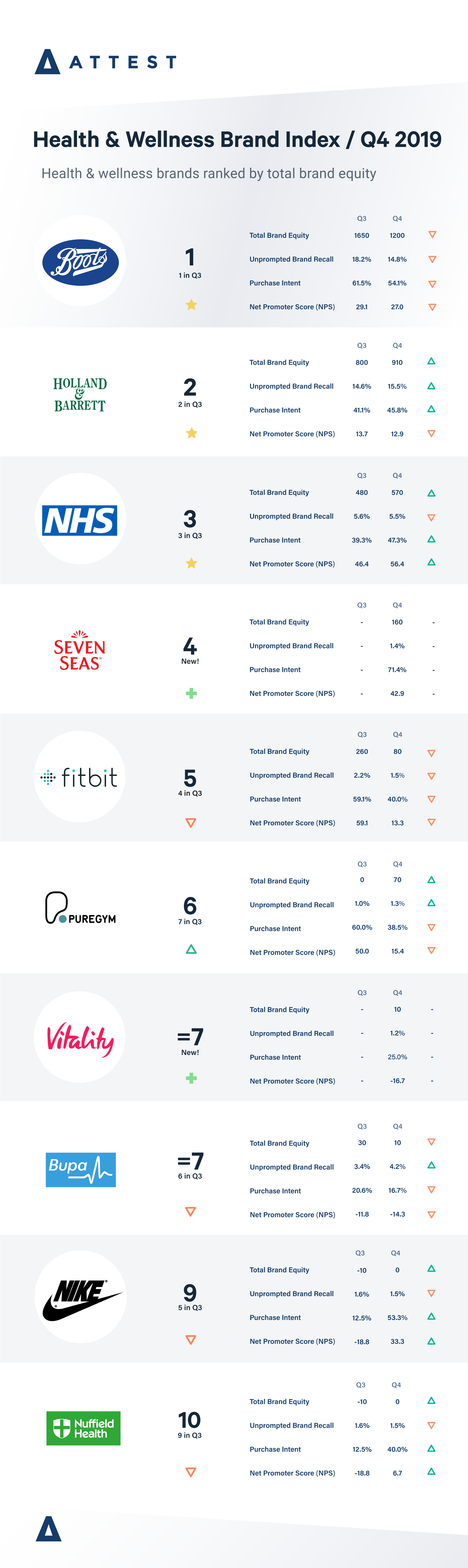 health and wellness brand index 2019 Q4