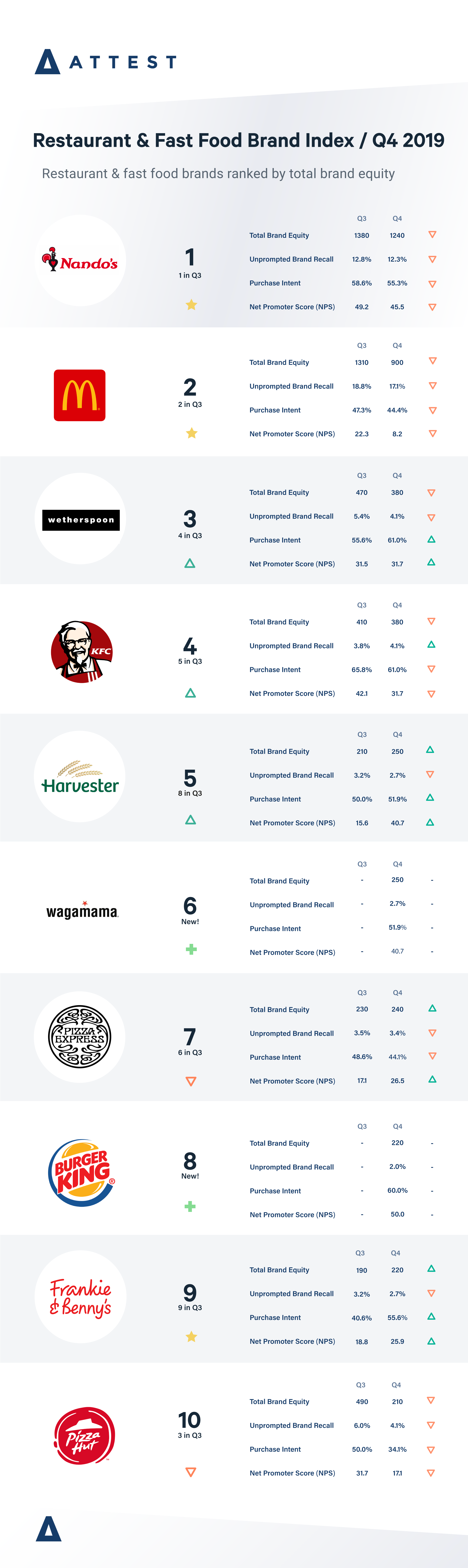 Restaurant and fast food brand index Q4 2019