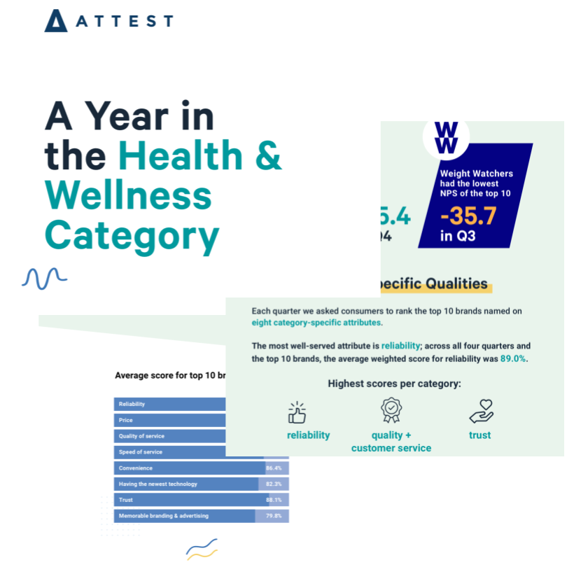 A Year in the Health & Wellness Category - Infographic