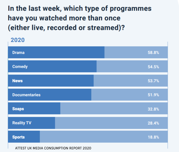 UK Media Consumption Report 2020 Programme Type