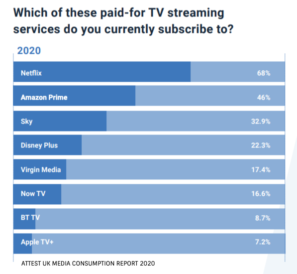 Attest Media Consumption Report 2020 streaming services