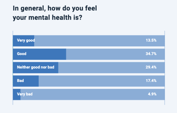 UK mental health statistics 2020