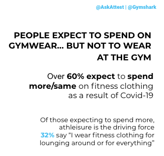 Gymshark case study Attest consumer research