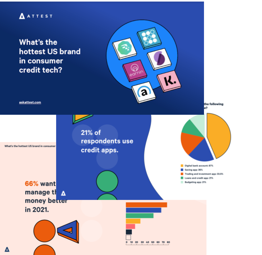 What's the hottest US brand in consumer credit tech?