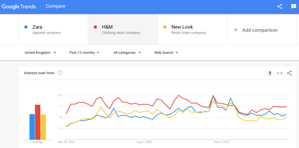 share of search brand awareness